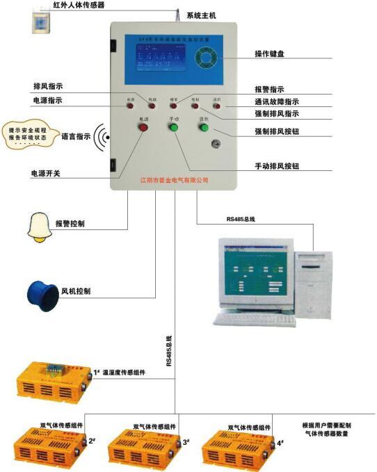 SF6开关室监控系统